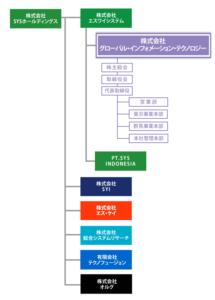 グループ組織図